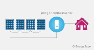 String Inverters, Power Optimizers, and Microinverters