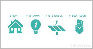 solar to SREC money equation