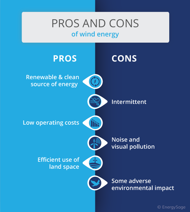 pros and cons of wind energy infographic