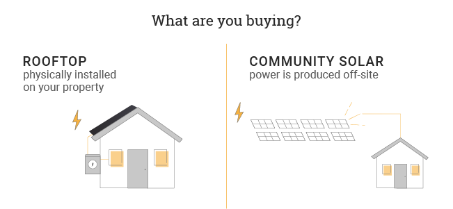 what are you buying with rooftop vs community solar