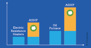 air source heat pumps economic benefits chart