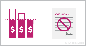 bar graph with contract