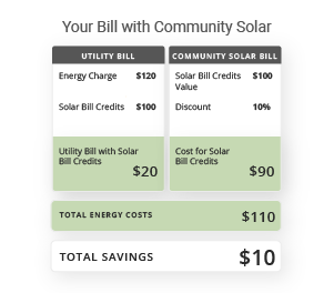 financial benefits of community solar