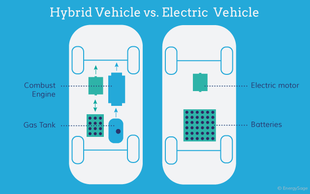 Types of Electric Cars Available in 2019 | EnergySage