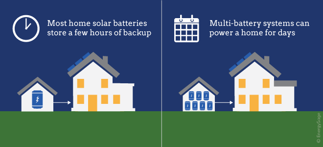 Benefits Of Solar Batteries For Home Use Energysage