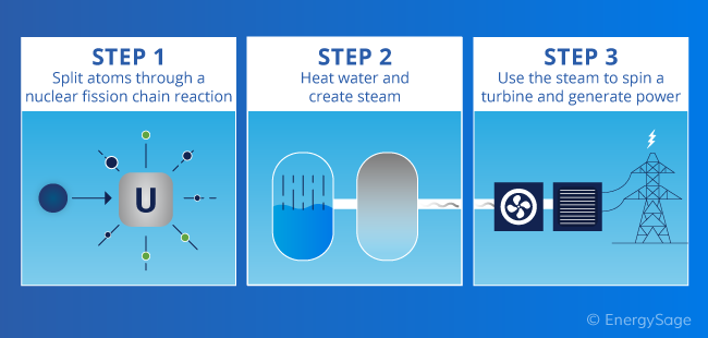 steps to produce nuclear power