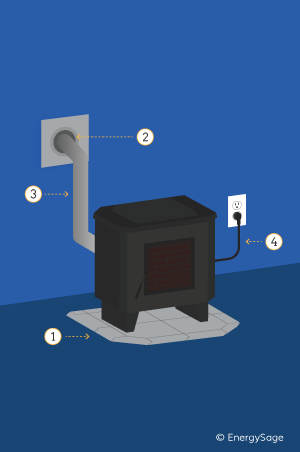 freestanding pellet stove installation