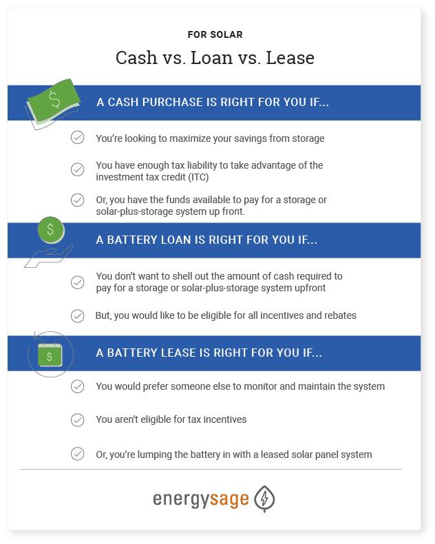 cash vs loan vs lease for storage