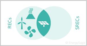 RECS solar vendiagram