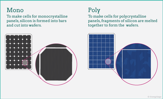 Solar Panel Certifications and Testing | EnergySage