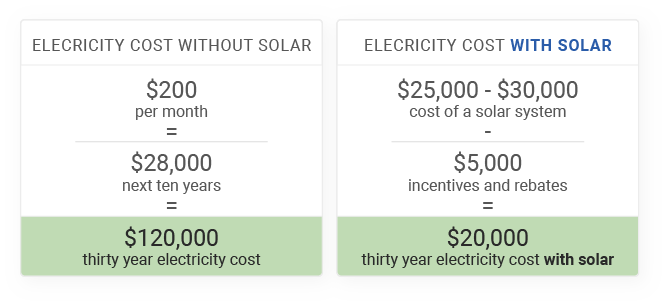 how much does solar actually cost example