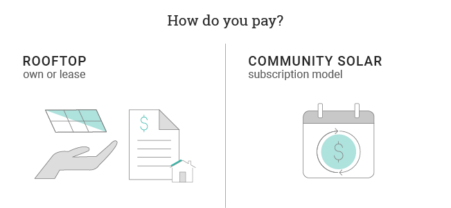 how do you pay for rooftop vs community solar
