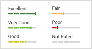 panel ranking tiers