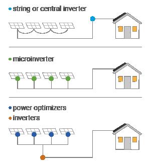 solar inverter options